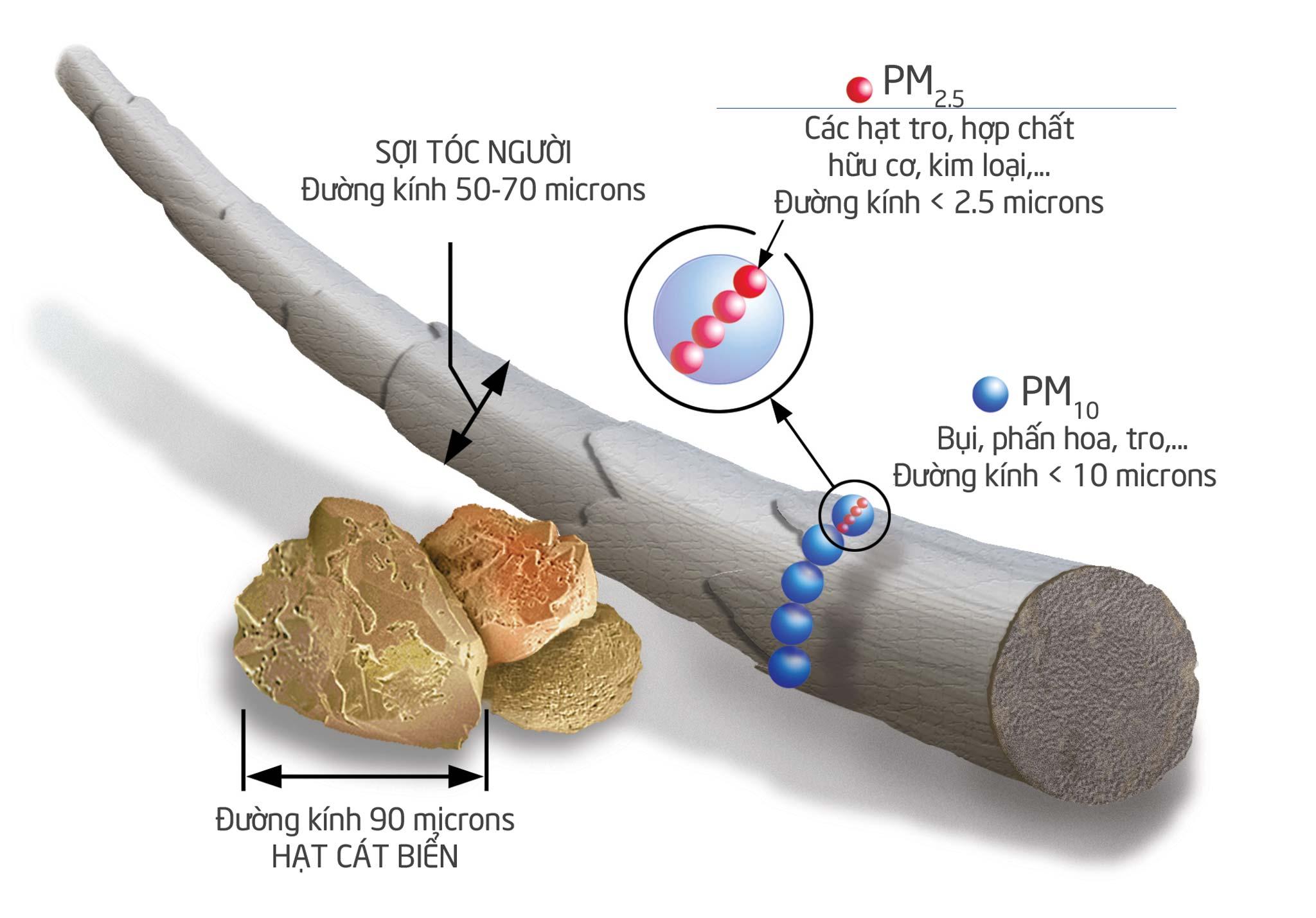 Bụi nano bụi min trong không khí