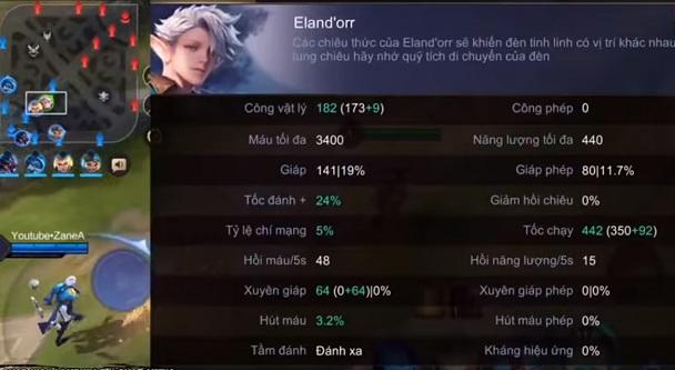 Chỉ số cơ bản tướng Eland'orr